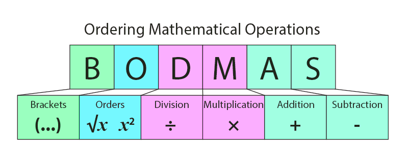 Rules of Ordering in Mathematics – BODMAS